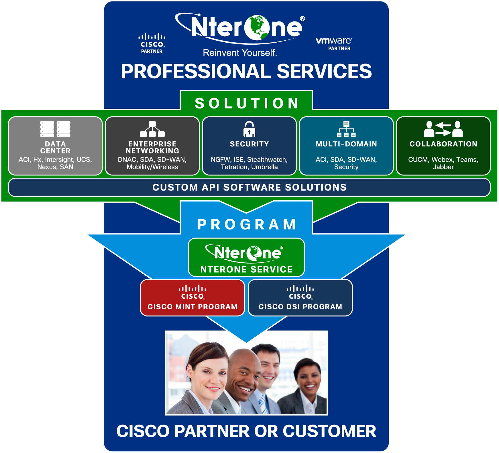 It Consulting Online It Training It Training Online Nterone